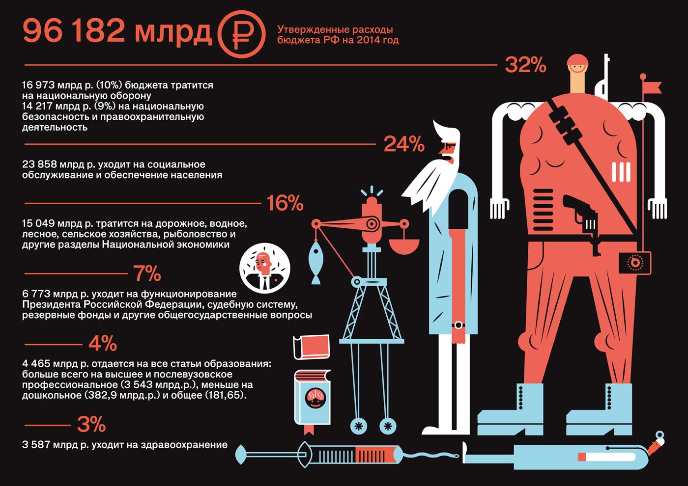 Инфографика ииллюстрированные данные
